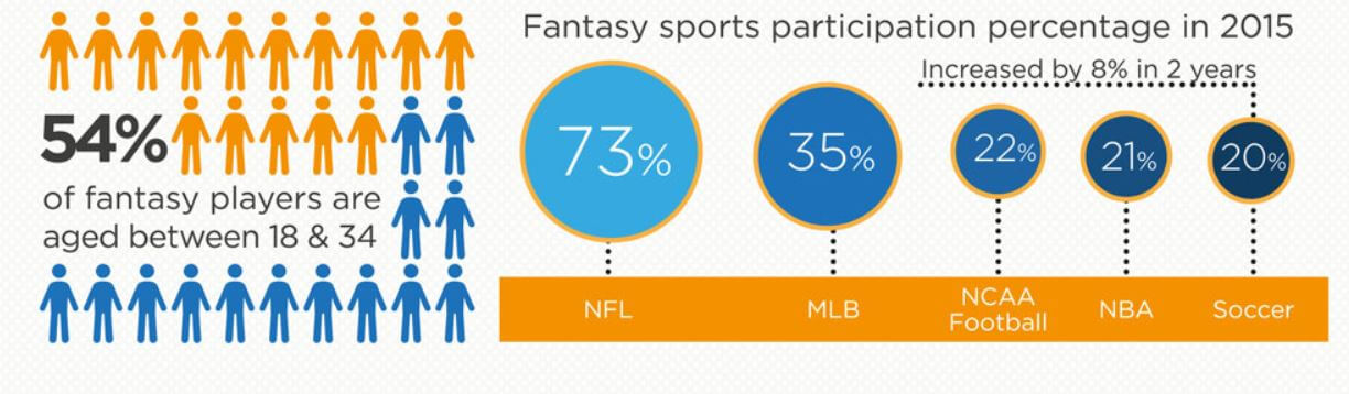 fantasy sports participation