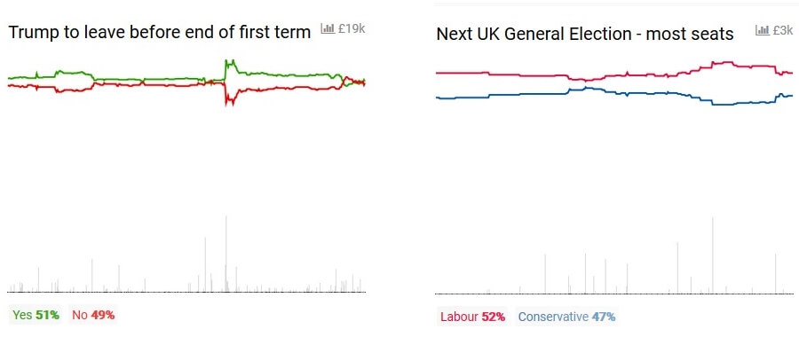 USA and UK next election results betting